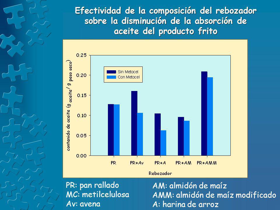 Efectividad de la composición del rebozador sobre la disminución de la absorción de aceite del producto frito