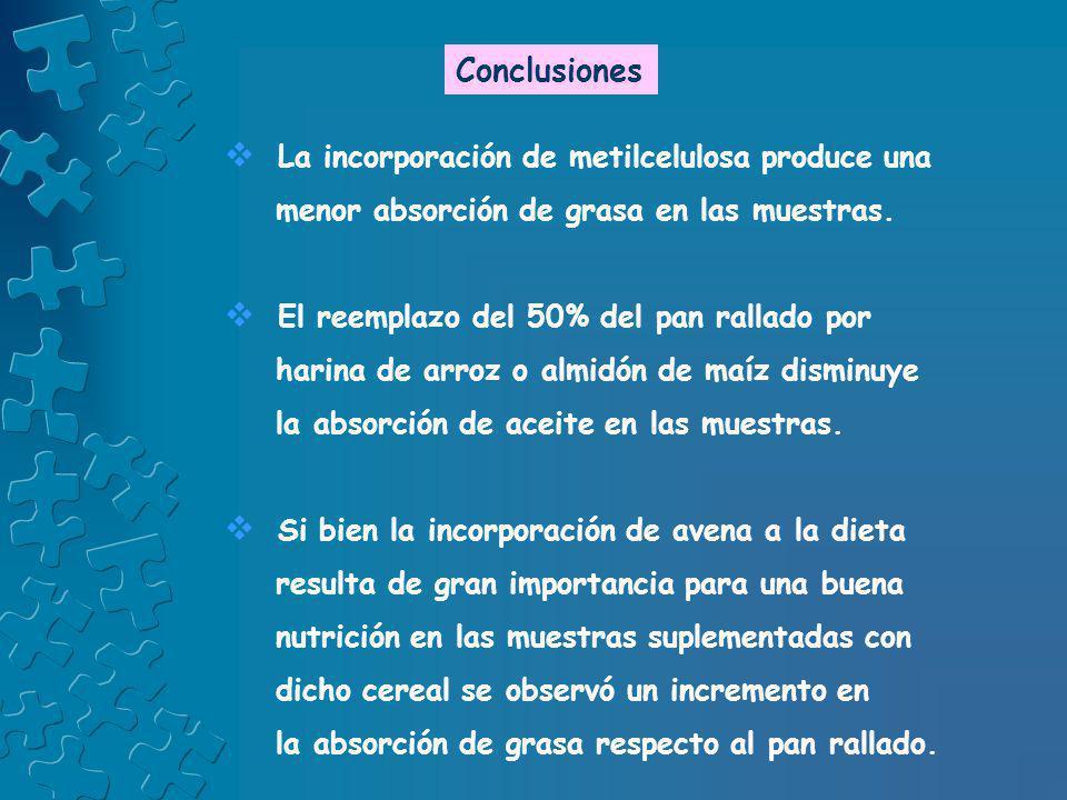 Conclusiones La incorporación de metilcelulosa produce una