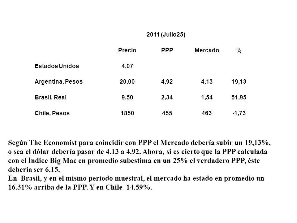 2011 (Julio25) Precio. PPP. Mercado. % Estados Unidos. 4,07. Argentina, Pesos. 20,00. 4,92.