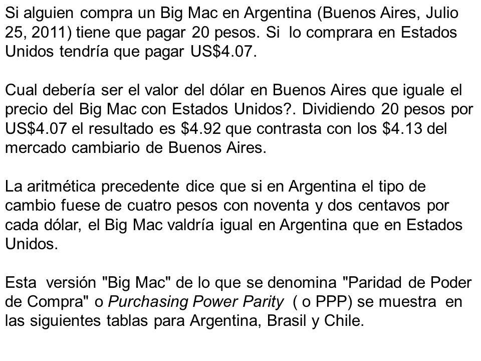 Si alguien compra un Big Mac en Argentina (Buenos Aires, Julio 25, 2011) tiene que pagar 20 pesos. Si lo comprara en Estados Unidos tendría que pagar US$4.07.