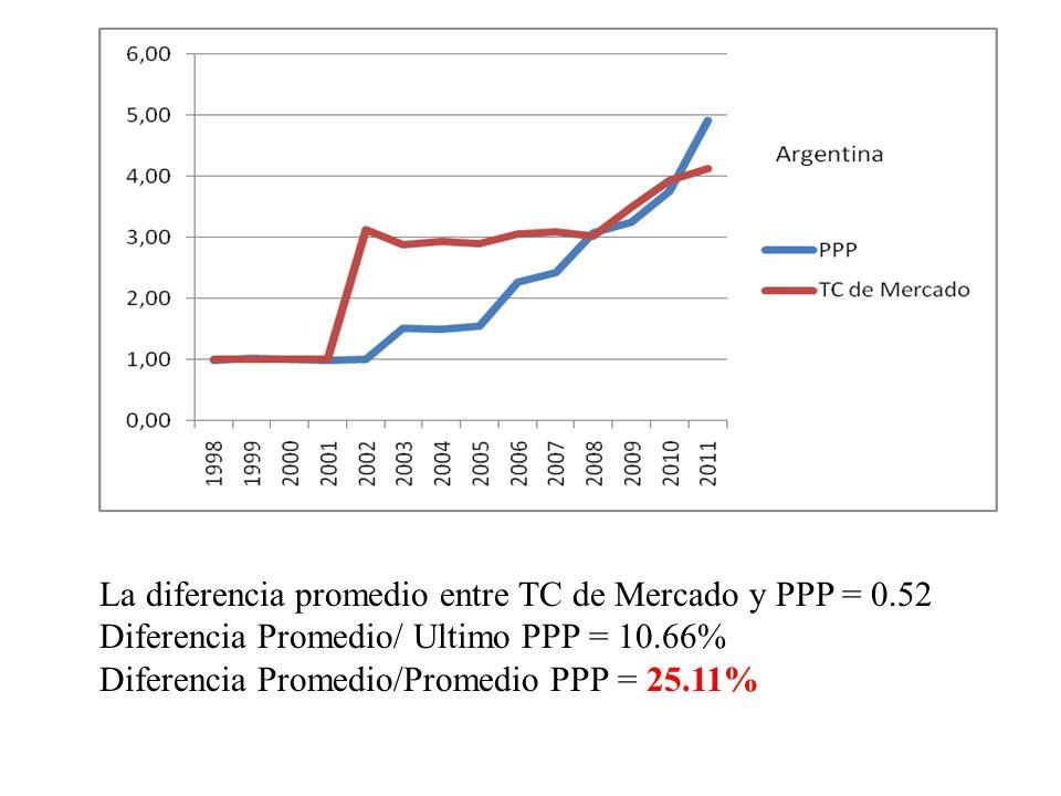 La diferencia promedio entre TC de Mercado y PPP = 0.52
