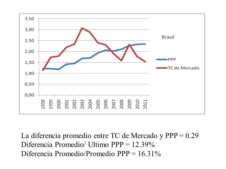 La diferencia promedio entre TC de Mercado y PPP = 0.29