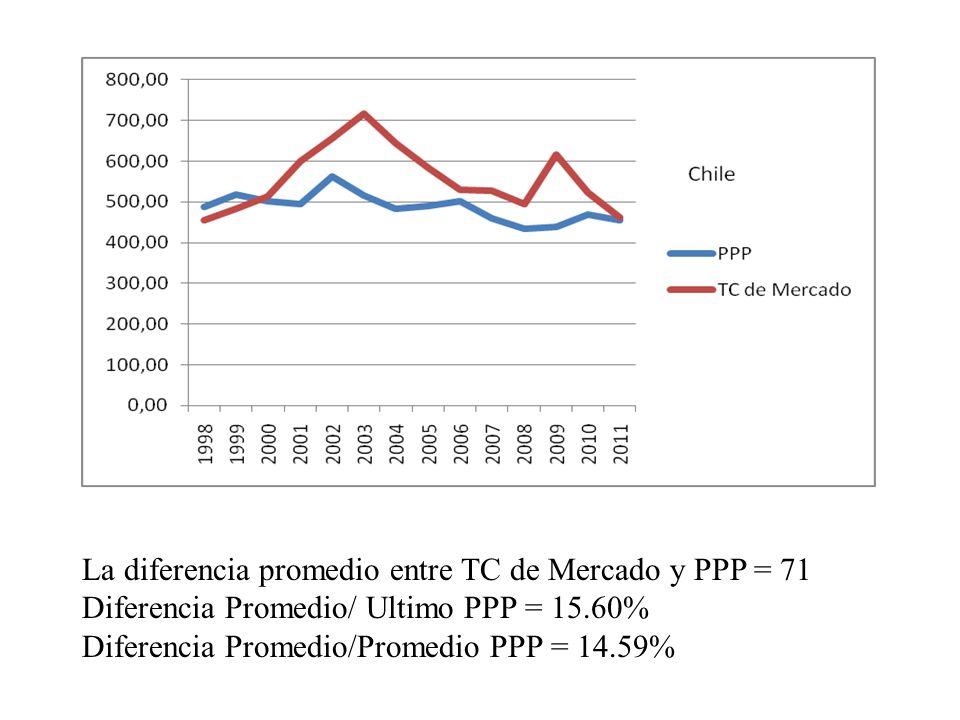 La diferencia promedio entre TC de Mercado y PPP = 71