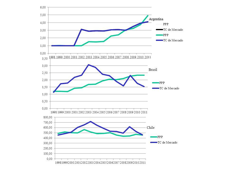 Aquí la idea de los tres gráficos juntos es que existe un pico de sobrevaluación en Argentina 2002 y Brasil Chile 2003 como si Argentian hubiese liderado la sobrevaluación.