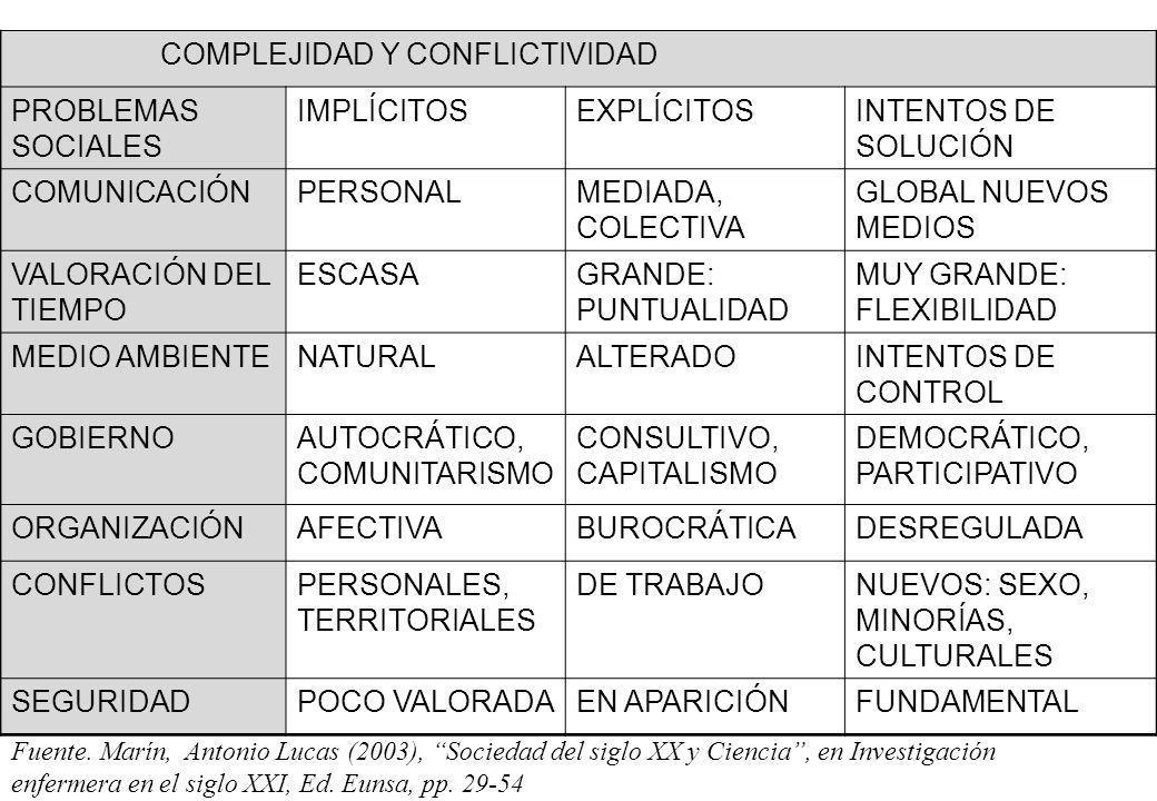 COMPLEJIDAD Y CONFLICTIVIDAD PROBLEMAS SOCIALES IMPLÍCITOS EXPLÍCITOS