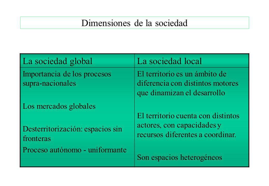 Dimensiones de la sociedad