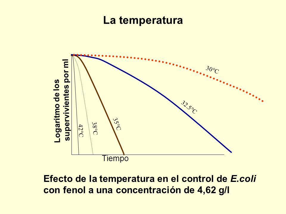 La temperatura Logaritmo de los supervivientes por ml. 42°C. 38°C. 35°C. 30°C. 32.5°C. Tiempo.