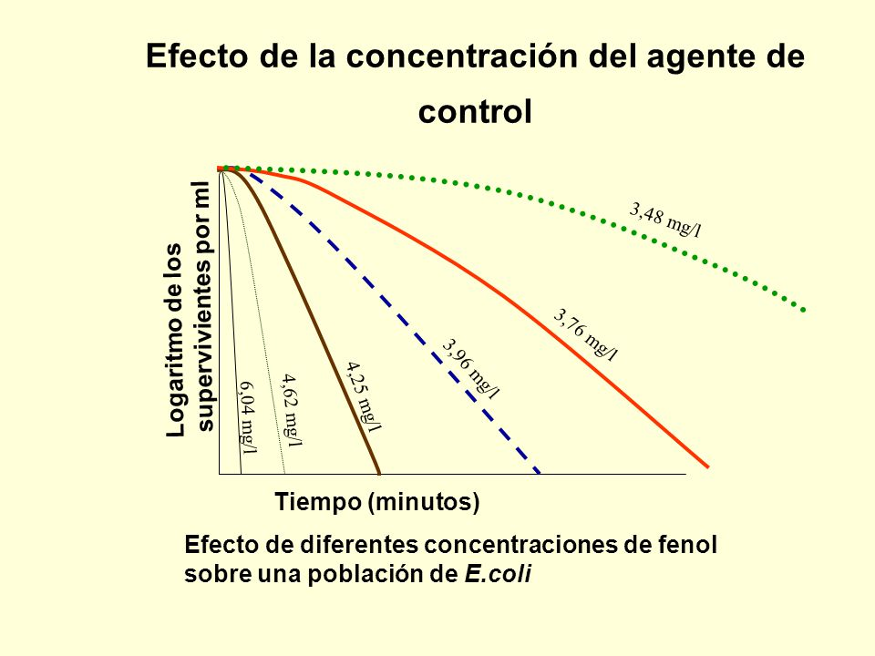 Efecto de la concentración del agente de control