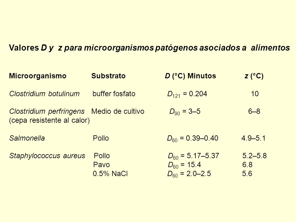 Valores D y z para microorganismos patógenos asociados a alimentos