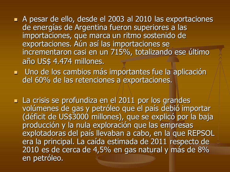 A pesar de ello, desde el 2003 al 2010 las exportaciones de energías de Argentina fueron superiores a las importaciones, que marca un ritmo sostenido de exportaciones. Aún así las importaciones se incrementaron casi en un 715%, totalizando ese último año US$ 4.474 millones.