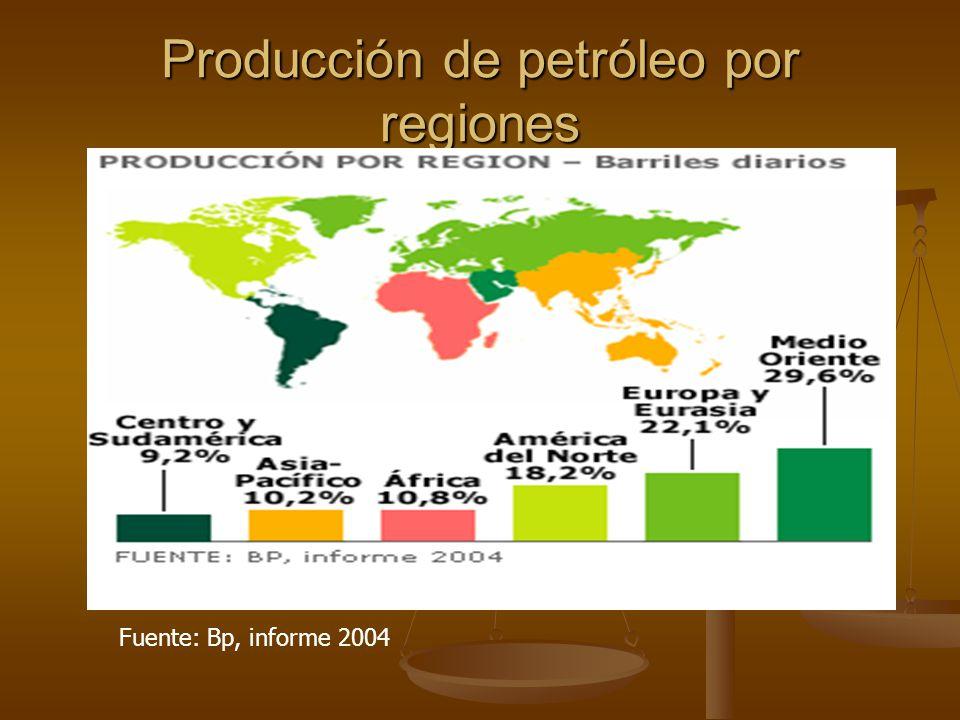 Producción de petróleo por regiones