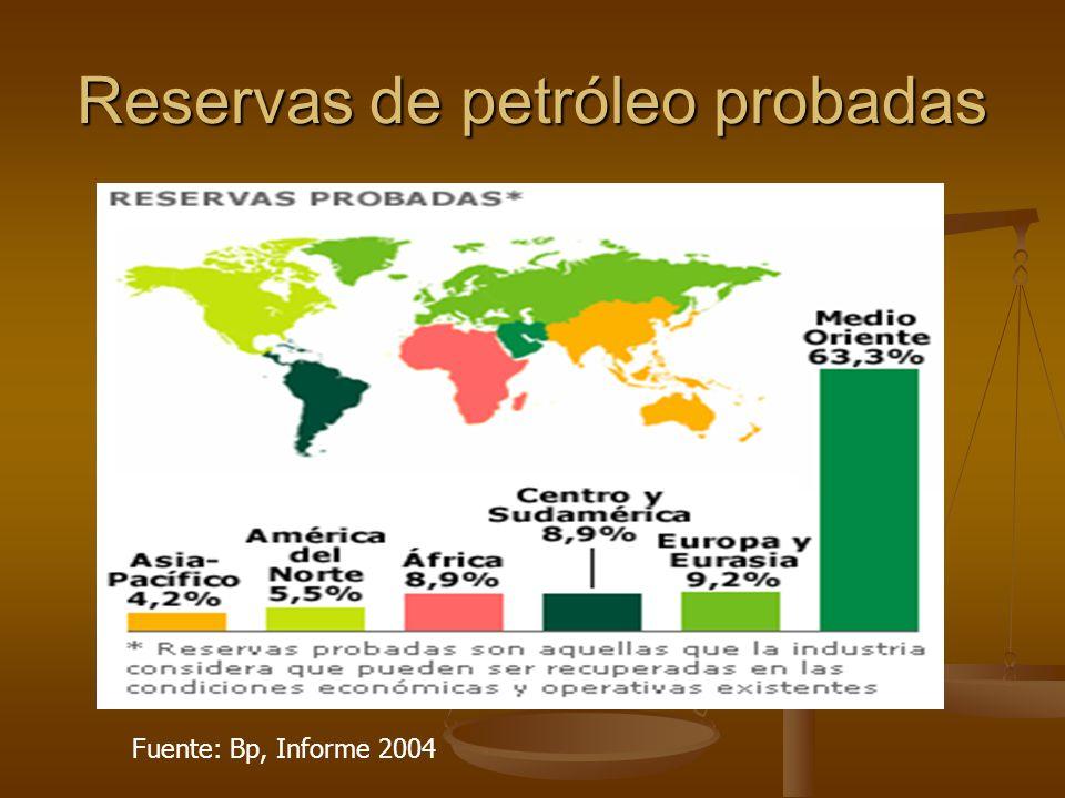 Reservas de petróleo probadas