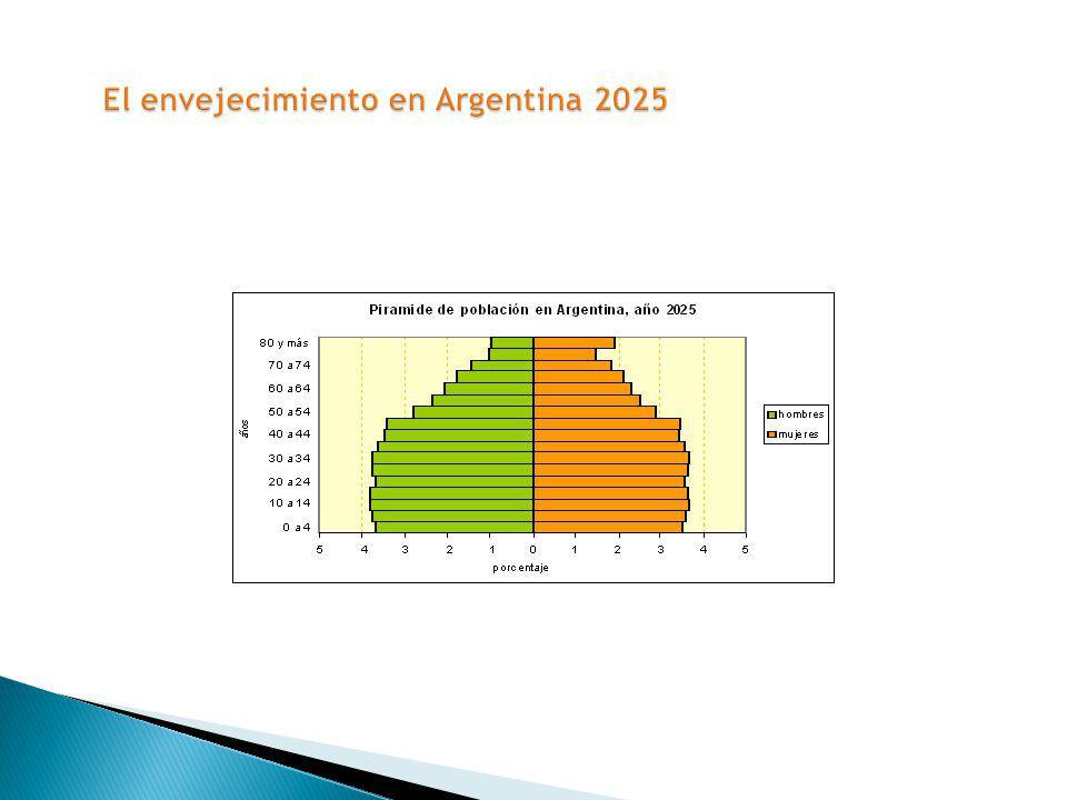 El envejecimiento en Argentina 2025