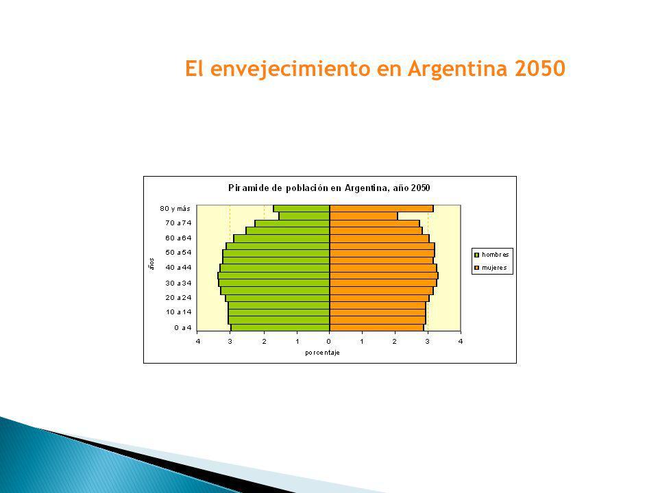El envejecimiento en Argentina 2050