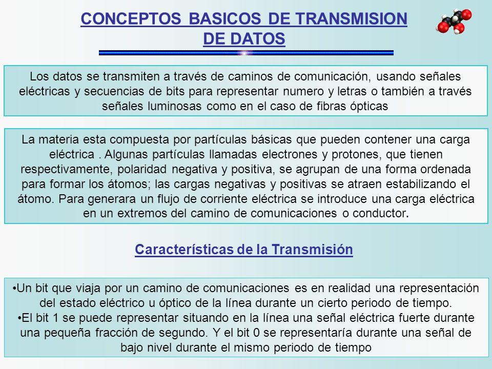 CONCEPTOS BASICOS DE TRANSMISION DE DATOS