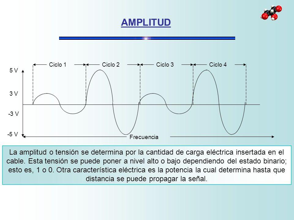 AMPLITUD Ciclo 1. Ciclo 2. Ciclo 3. Ciclo 4. 5 V. -3 V. 3 V. -5 V. Frecuencia.