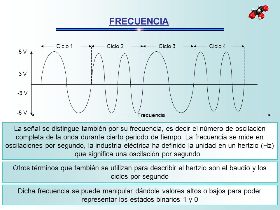 FRECUENCIA Ciclo 1. Ciclo 2. Ciclo 3. Ciclo 4. 5 V. -3 V. 3 V. Frecuencia. -5 V.