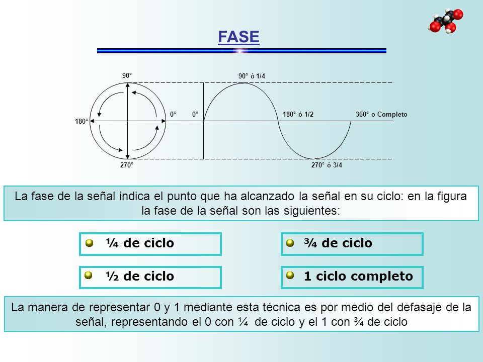FASE 180° 0° 90° 270° 90° ó 1/4. 180° ó 1/2. 270° ó 3/4. 360° o Completo.