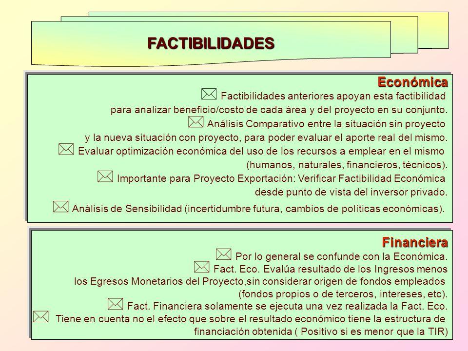 FACTIBILIDADES Económica Financiera