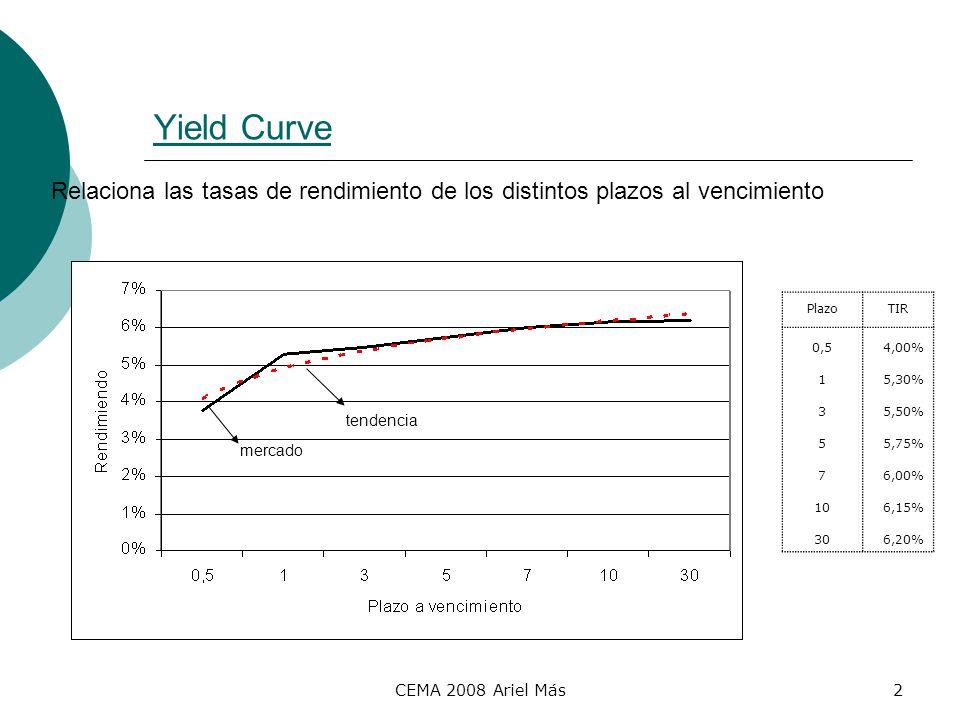 Yield Curve Relaciona las tasas de rendimiento de los distintos plazos al vencimiento. Plazo. TIR.