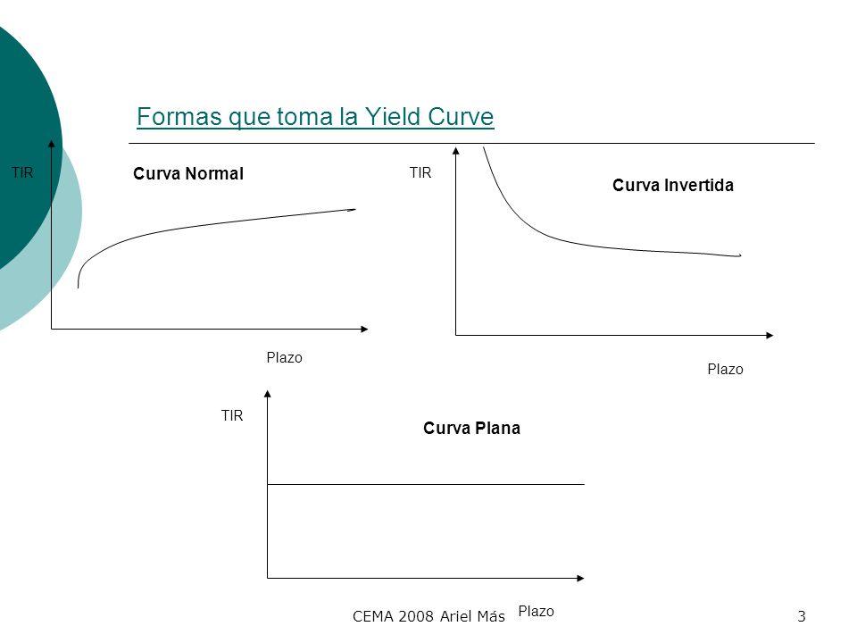 Formas que toma la Yield Curve