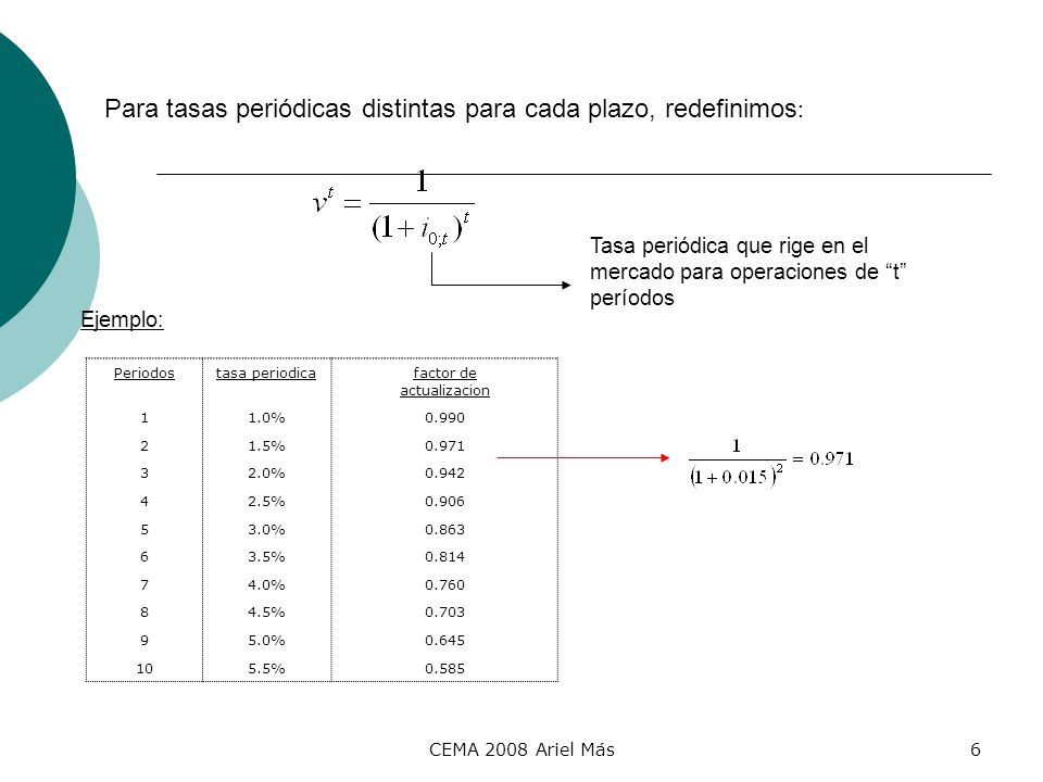 Para tasas periódicas distintas para cada plazo, redefinimos: