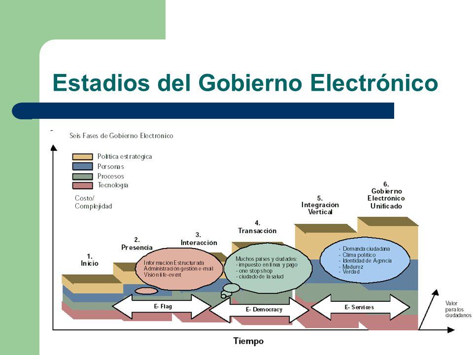 Estadios del Gobierno Electrónico