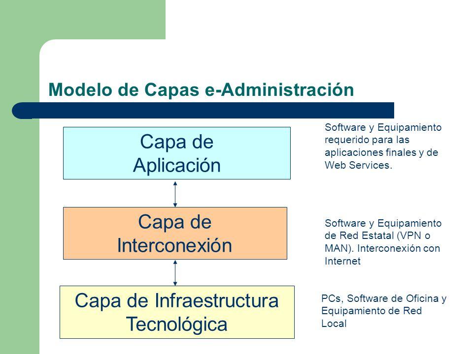 Modelo de Capas e-Administración