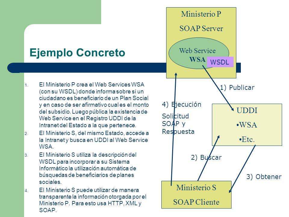 Ejemplo Concreto Ministerio P SOAP Server UDDI WSA Etc. Ministerio S