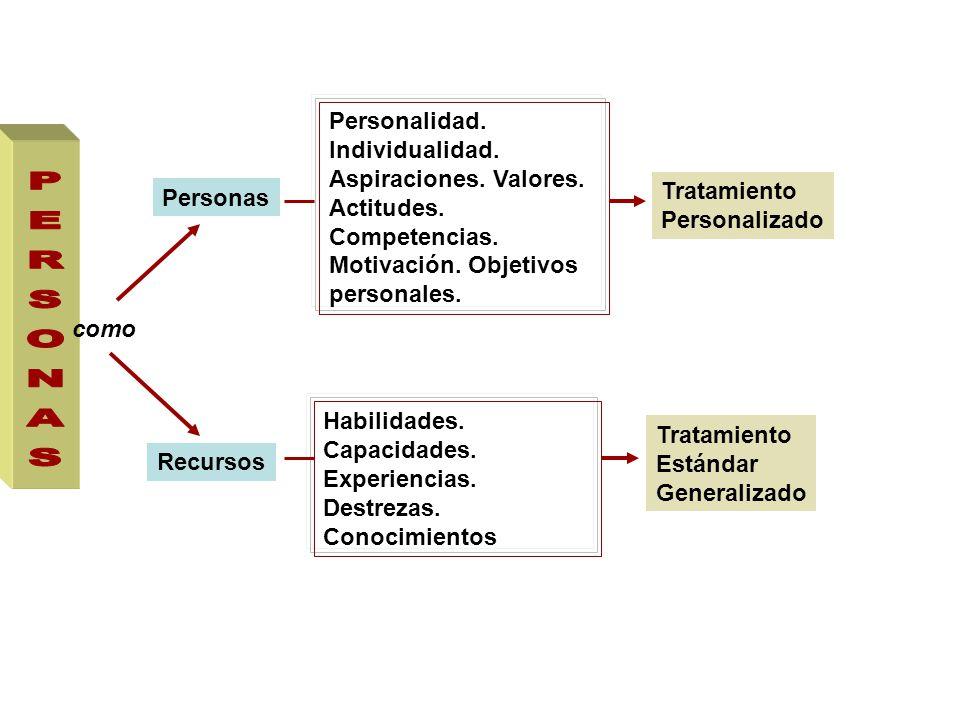 Personalidad. Individualidad. Aspiraciones. Valores. Actitudes