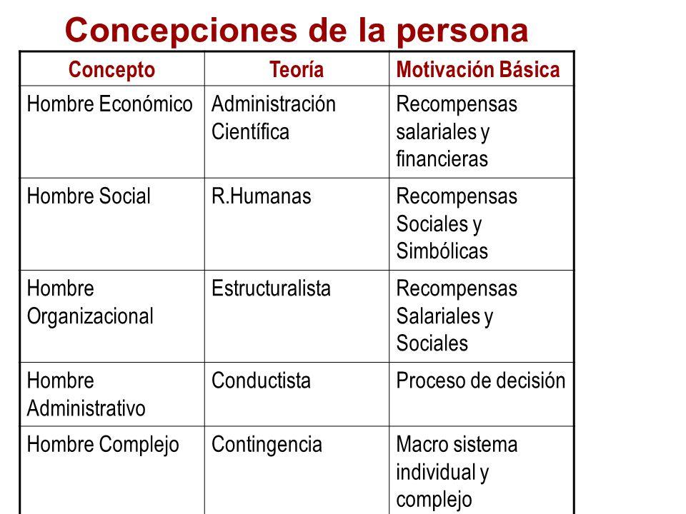 Concepciones de la persona
