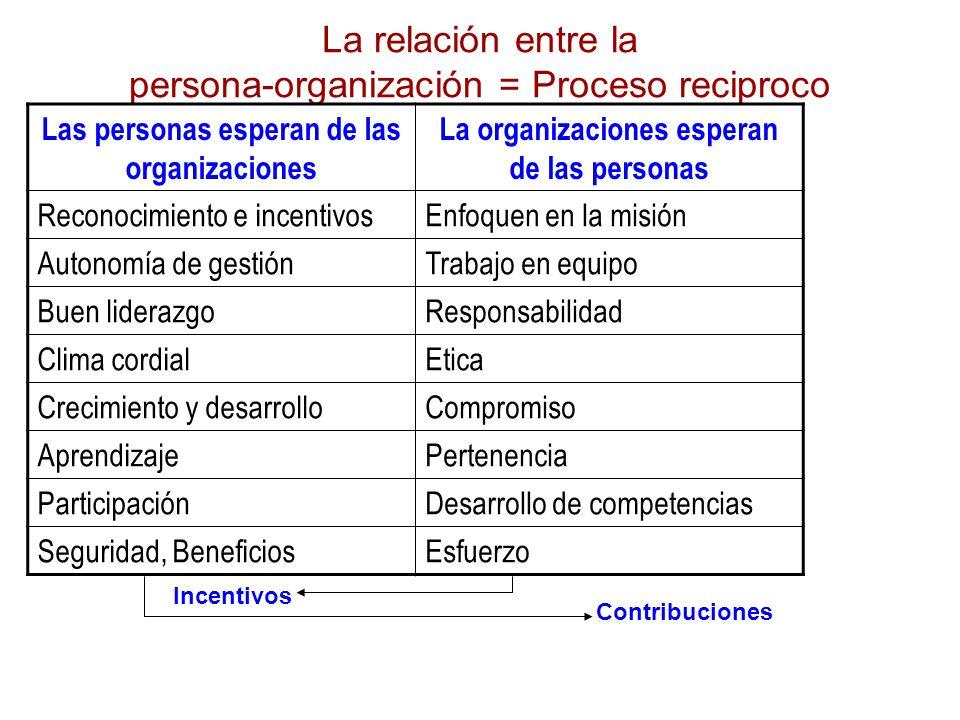 La relación entre la persona-organización = Proceso reciproco