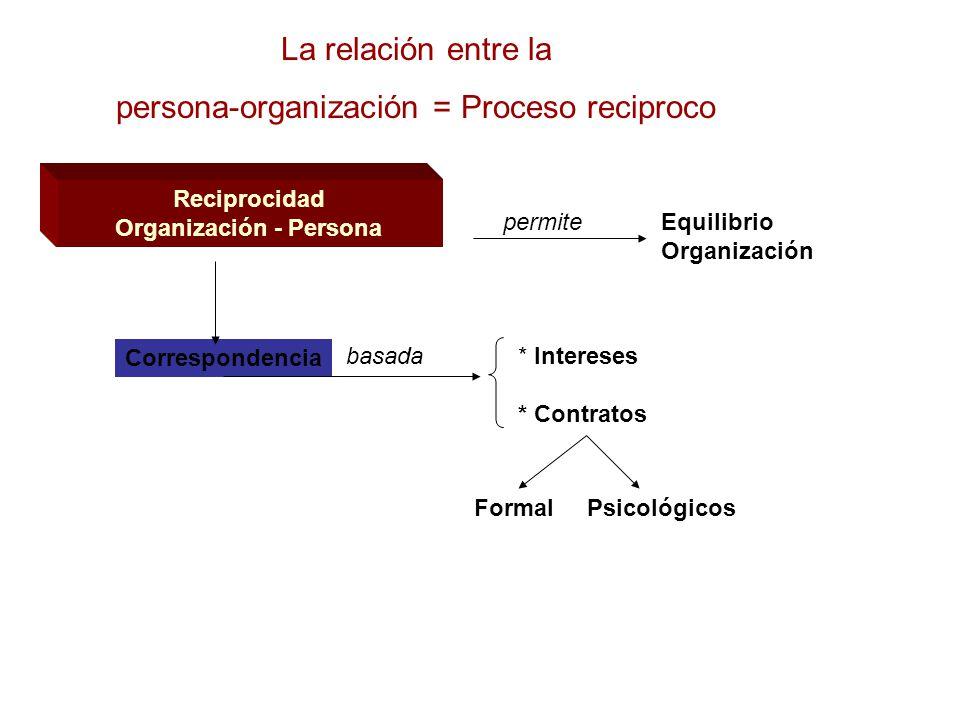 Organización - Persona