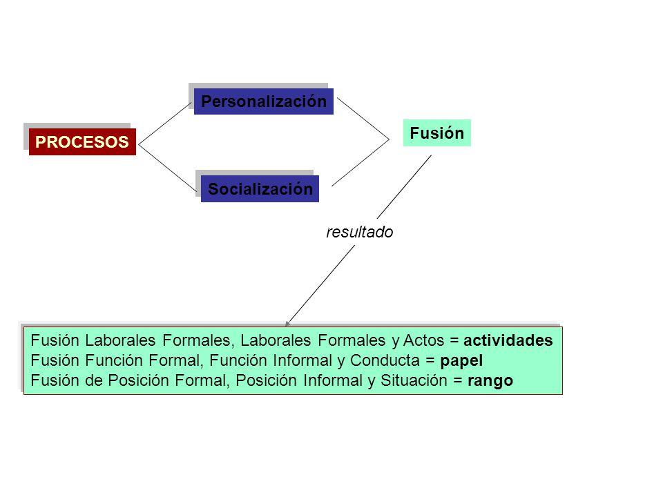 Personalización Fusión. PROCESOS. Socialización. resultado. Fusión Laborales Formales, Laborales Formales y Actos = actividades.