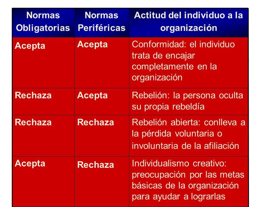 Actitud del individuo a la organización