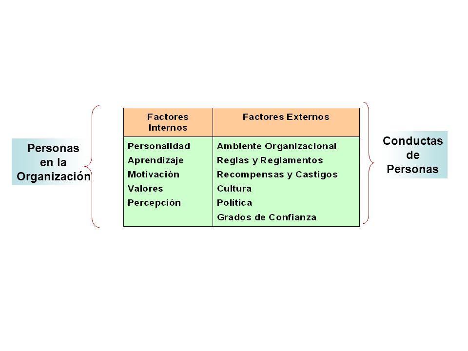 Conductas de Personas Personas en la Organización