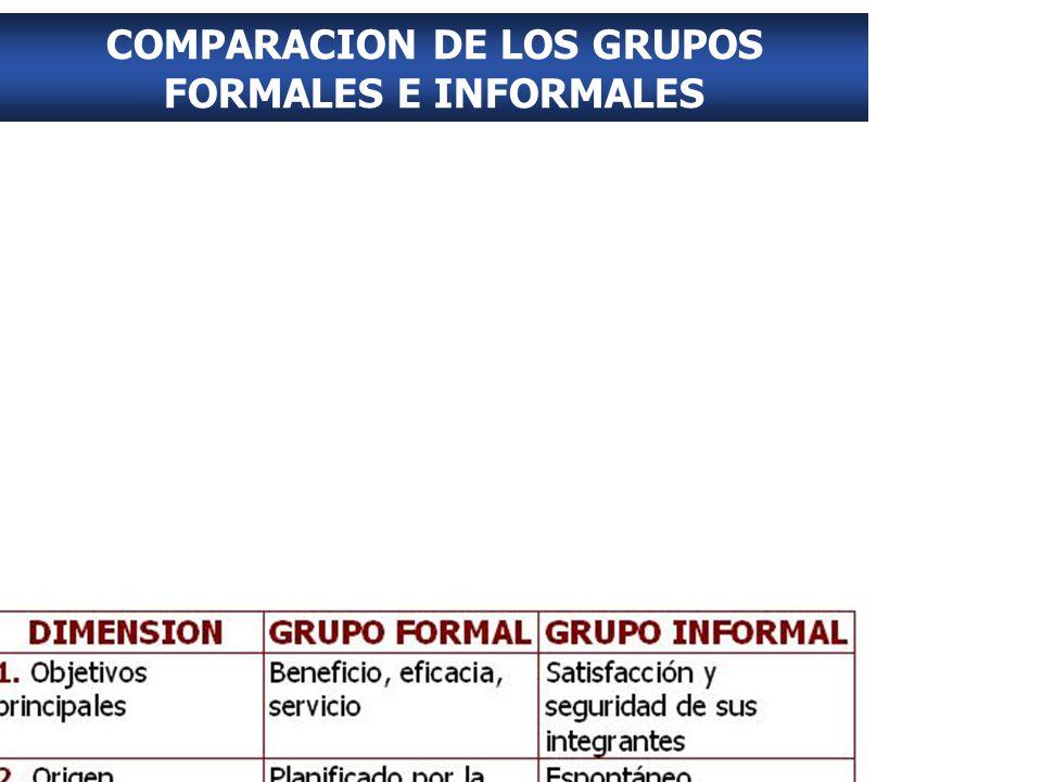 COMPARACION DE LOS GRUPOS FORMALES E INFORMALES