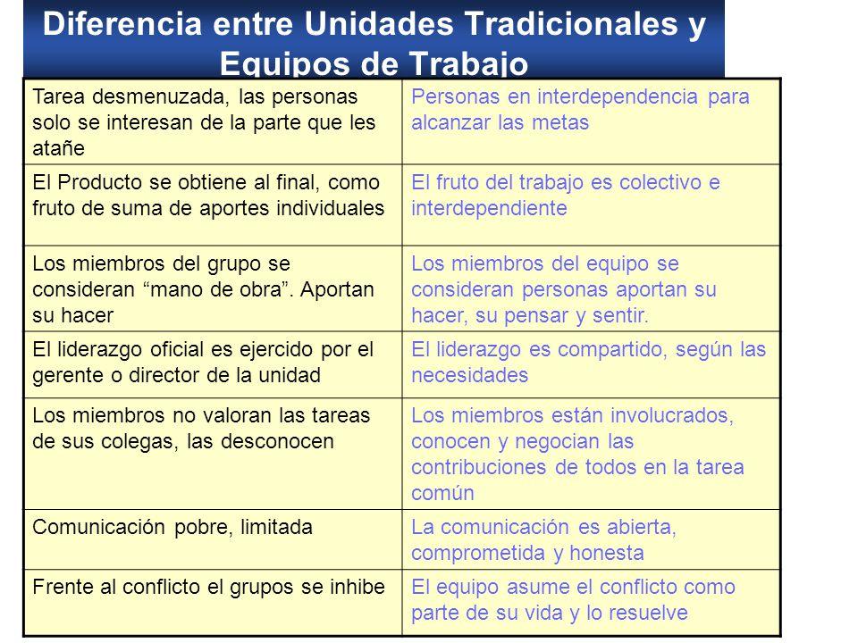 Diferencia entre Unidades Tradicionales y Equipos de Trabajo