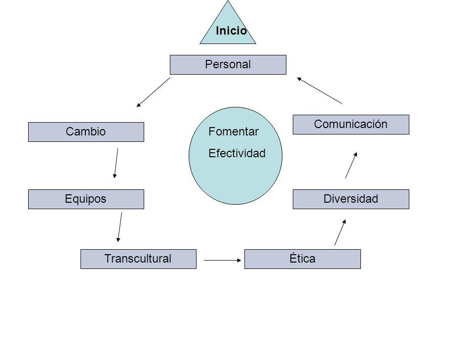 Inicio Personal Comunicación Cambio Fomentar Efectividad Equipos Diversidad Transcultural Ética