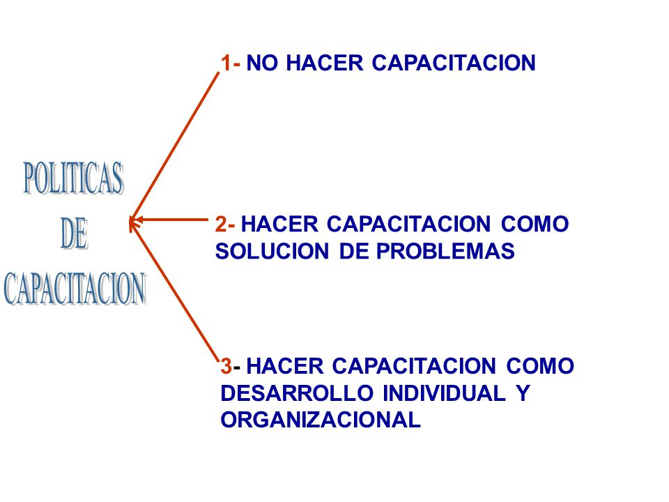 POLITICAS DE CAPACITACION 1- NO HACER CAPACITACION
