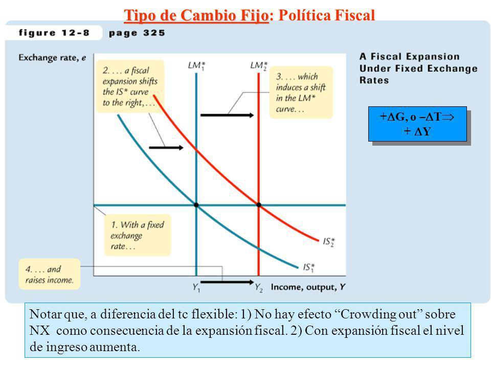 Tipo de Cambio Fijo: Política Fiscal