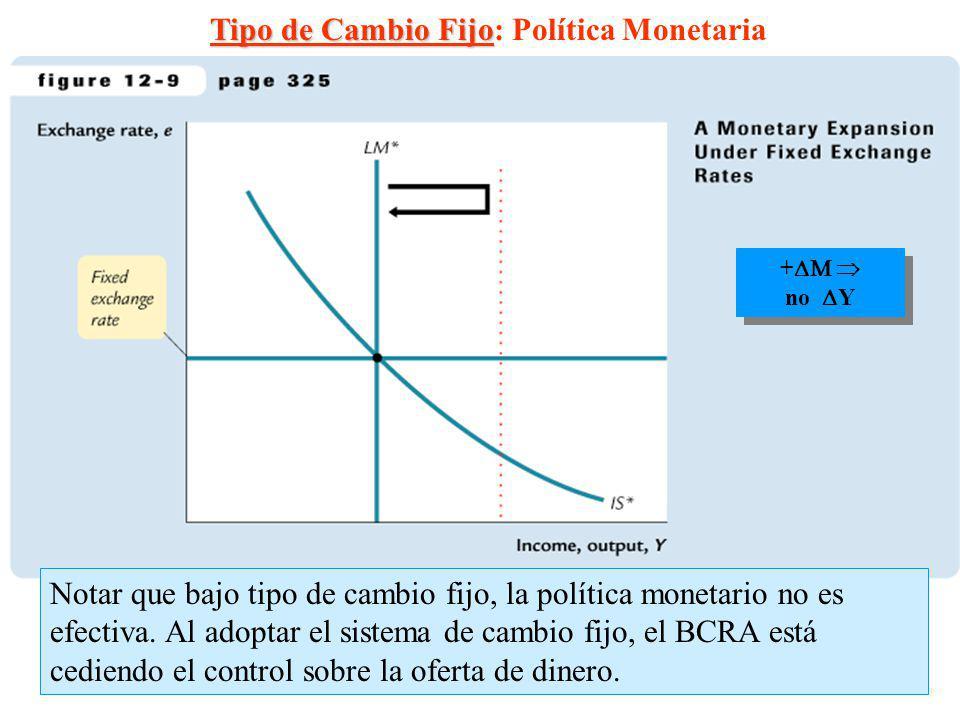 Tipo de Cambio Fijo: Política Monetaria