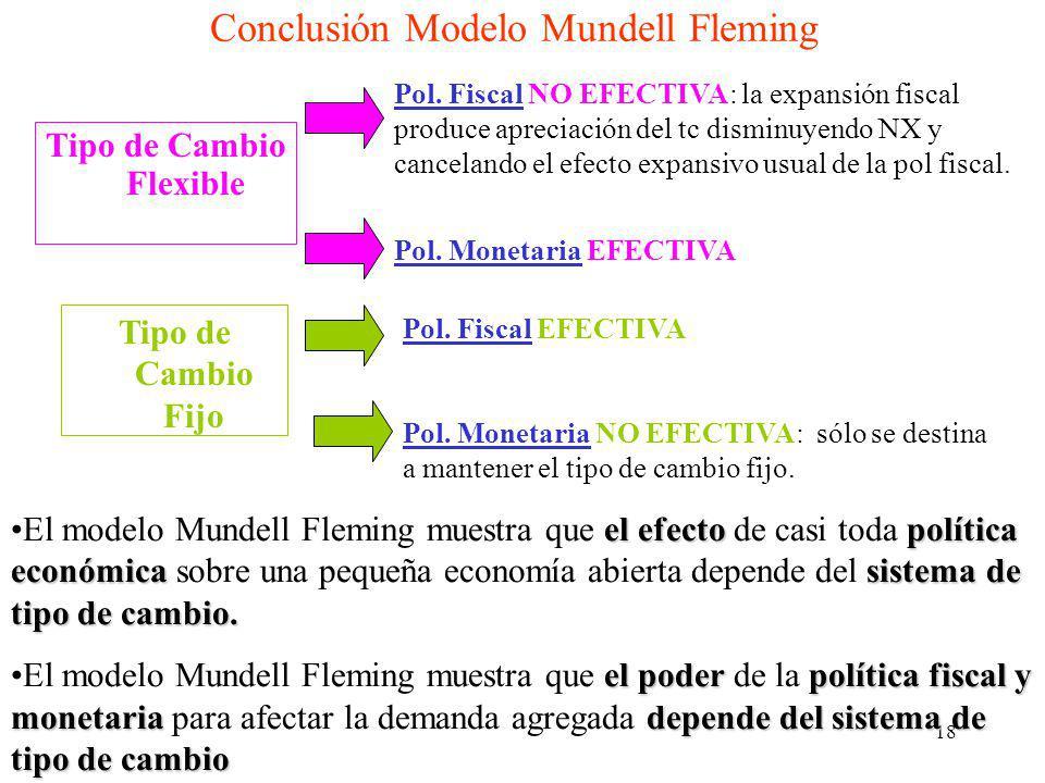 Conclusión Modelo Mundell Fleming
