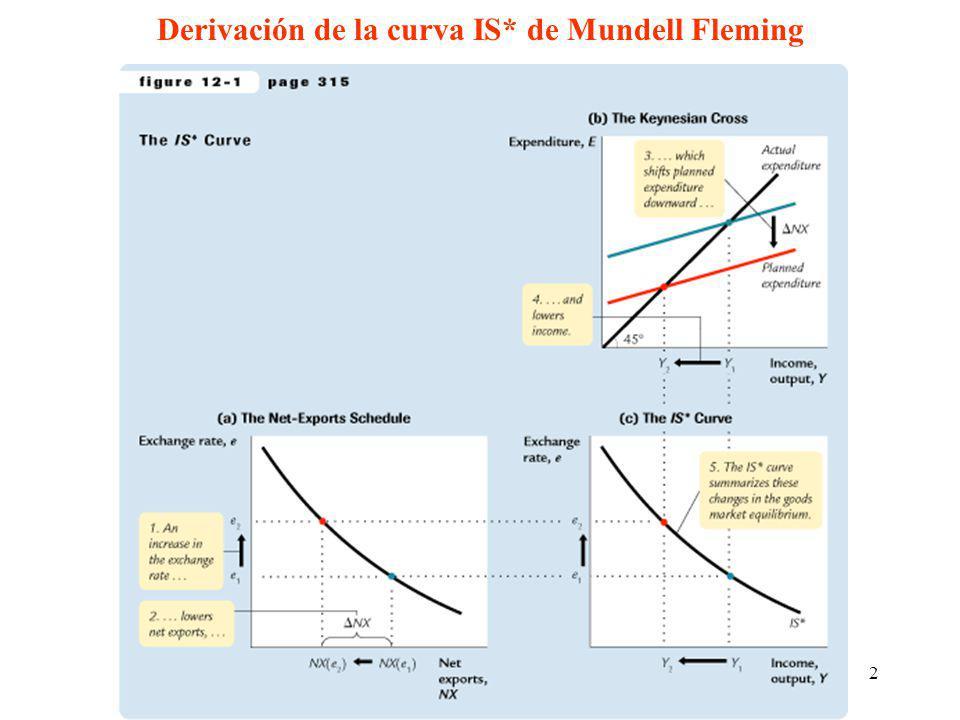 Derivación de la curva IS* de Mundell Fleming