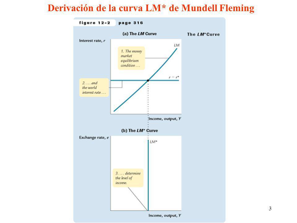 Derivación de la curva LM* de Mundell Fleming