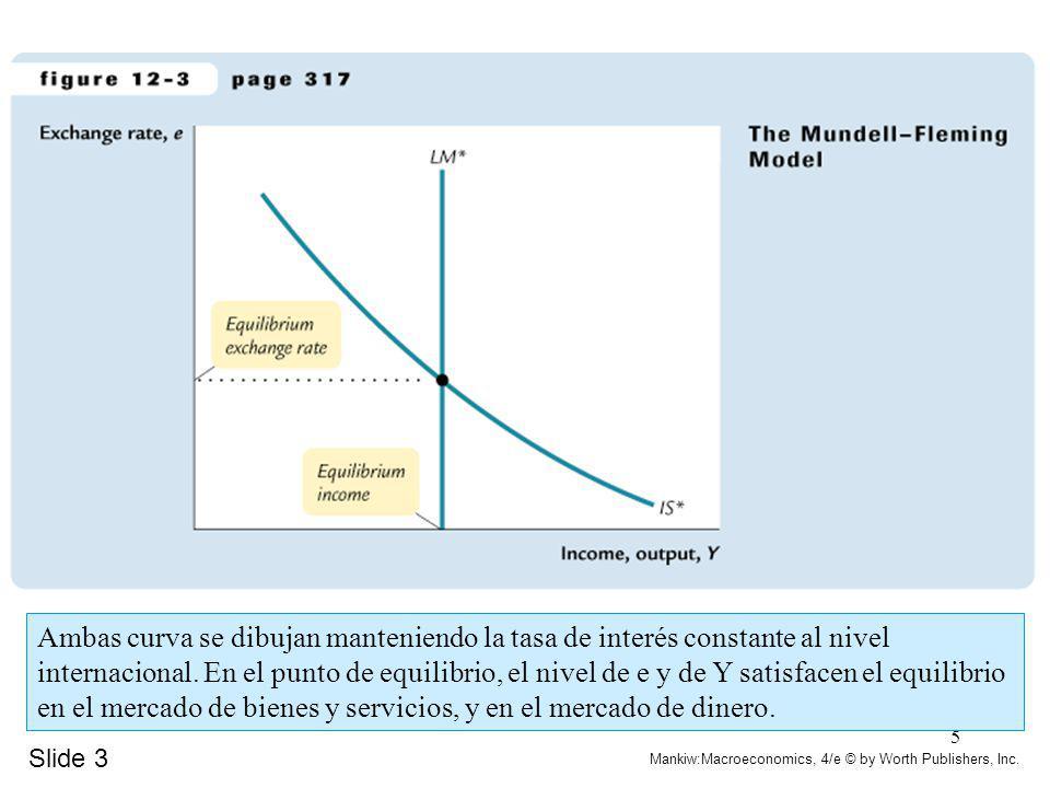 Ambas curva se dibujan manteniendo la tasa de interés constante al nivel internacional. En el punto de equilibrio, el nivel de e y de Y satisfacen el equilibrio en el mercado de bienes y servicios, y en el mercado de dinero.
