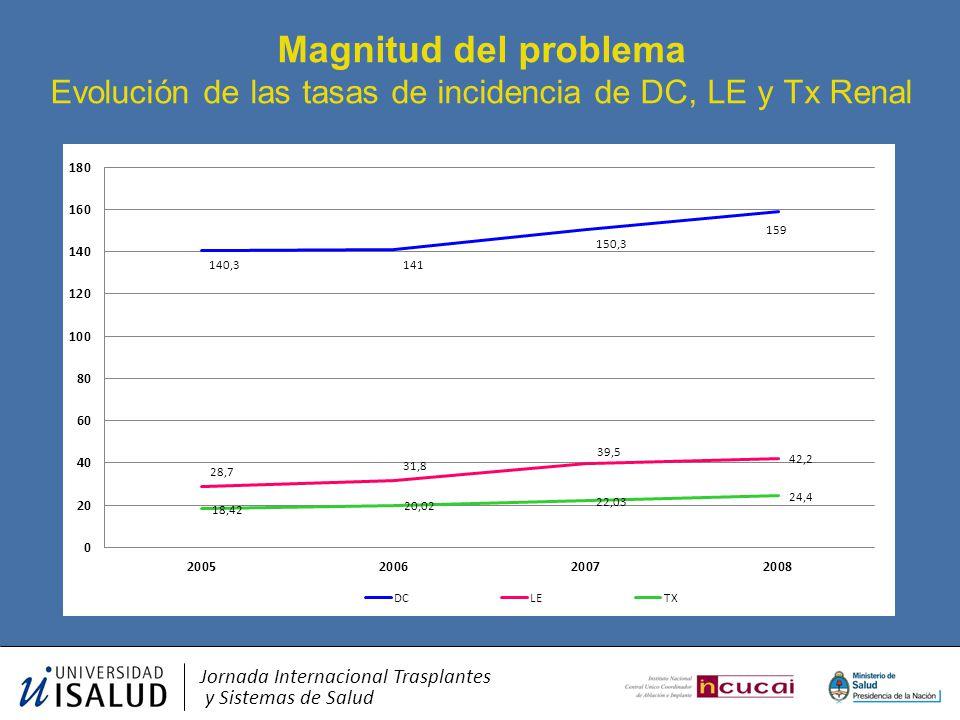 Magnitud del problema Evolución de las tasas de incidencia de DC, LE y Tx Renal