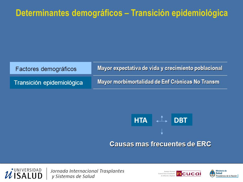 Determinantes demográficos – Transición epidemiológica