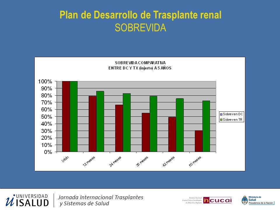 Plan de Desarrollo de Trasplante renal SOBREVIDA