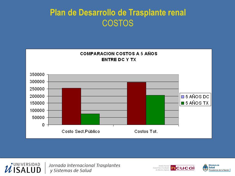 Plan de Desarrollo de Trasplante renal COSTOS